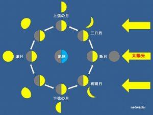生まれてきてくれたあなたに月からのメッセージ。生まれた時の月の形、知っていますか?