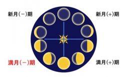 満月(-)期とは ~人間関係の距離感を整える1週間~